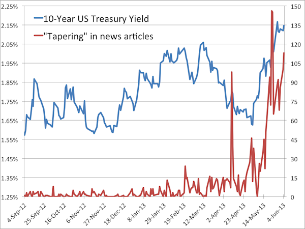 The Rise Of 'The Taper' In Financial News - Yahoo! Finance