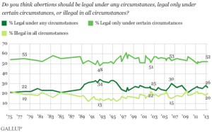 It's Not Whether Abortion Rights Activists Are Losing, It's Where