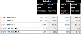 Catching The Right Wave image Billabong and Quiksilver revenue