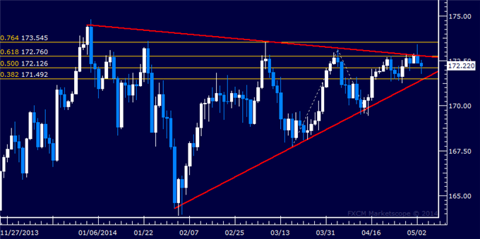 dailyclassics_gbp-jpy_body_Picture_11.png, Forex: GBP/JPY Technical Analysis – Trend Line Support in Focus