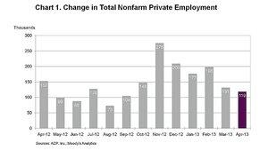 ADP National Employment Report: Private Sector Employment Increased by 119,000 Jobs in April