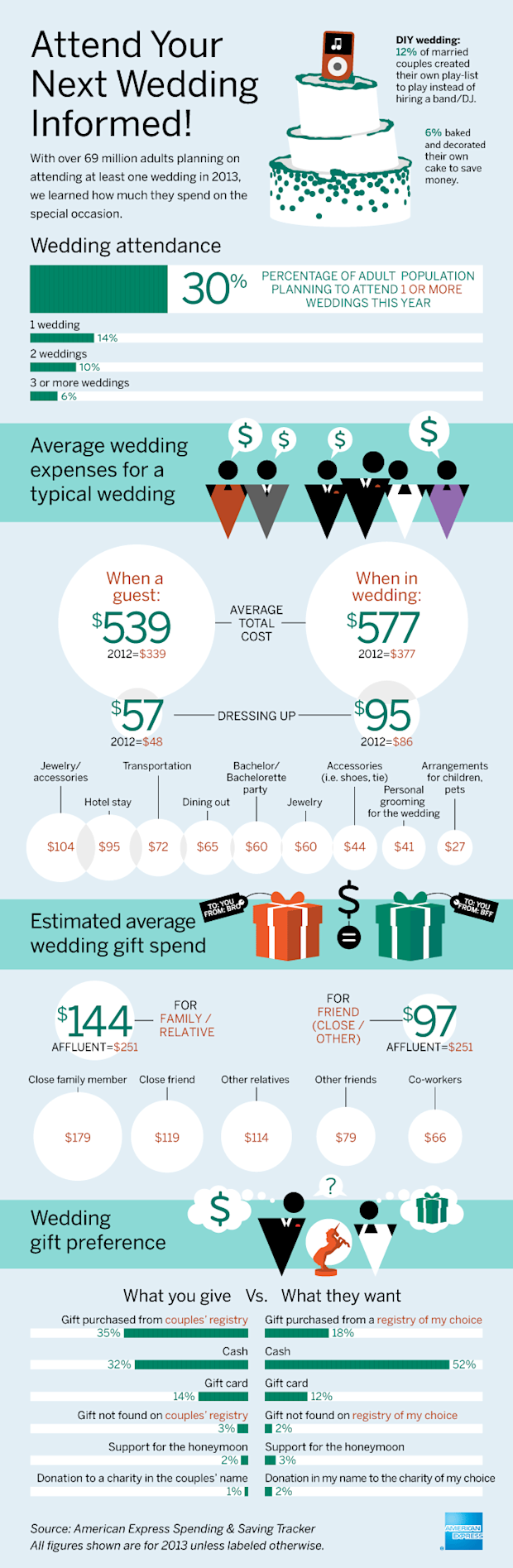amex wedding infographic