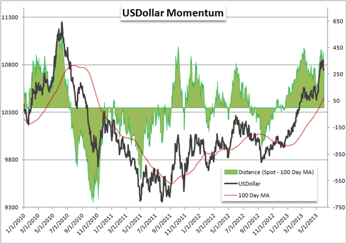 Which_is_More_Overbought_US_Dollar_or_SP_500_body_Picture_6.png, Which is More Overbought: US Dollar or S&P 500?
