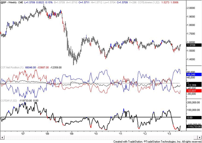 Australian_Dollar_COT_Figures_Reach_Another_Record_body_GBP.png, Australian Dollar COT Figures Reach Another Record