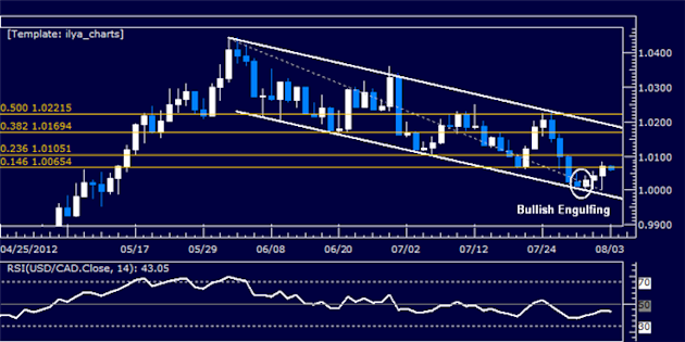 USDCAD_Classic_Technical_Report_08.03.2012_body_Picture_5.png, USDCAD Classic Technical Report 08.03.2012