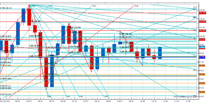 WPT_NOV1_body_Picture_2.png, Weekly Price & Time: Euro Fails at Key Resistance - Now What?