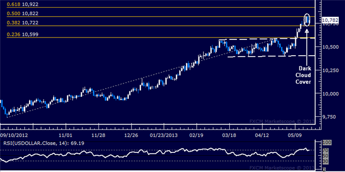 Forex_US_Dollar_Technical_Analysis_05.21.2013_body_Picture_5.png, US Dollar Technical Analysis 05.21.2013