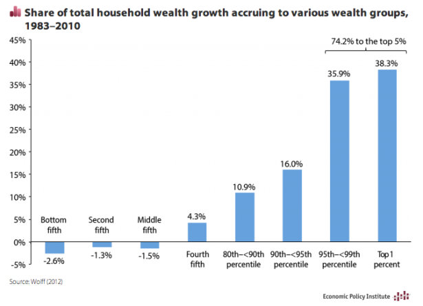wealth change epi