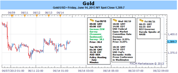 Gold_Break_Out_Imminent_on_FOMC_Rate_Decision_body_Picture_1.png, Gold Break Out Imminent on FOMC Rate Decision- $1355 Key Support