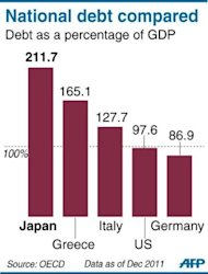 Graphic comparing Japan&#39;s debt-to-GDP ratio with select countries. A bill to double Japan&#39;s sales tax and partially plug its gaping debt hole cleared its final parliamentary hurdle in a triumph for the prime minister that could ultimately also cost him his job