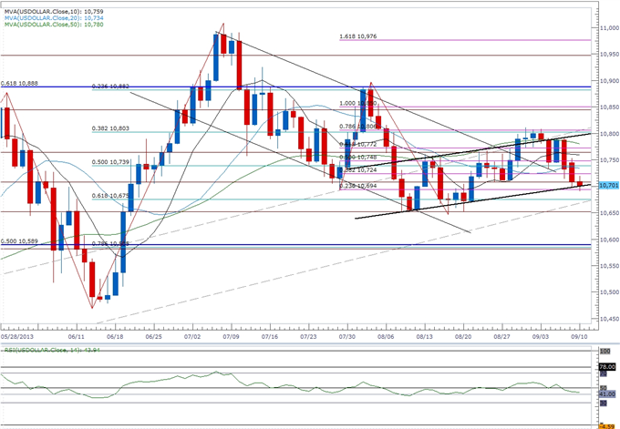 Forex_Is_the_USDOLLAR_Correction_Over_Key_Setups_to_Watch_body_ScreenShot089.png, Is the USDOLLAR Correction Over? Key Setups to Watch