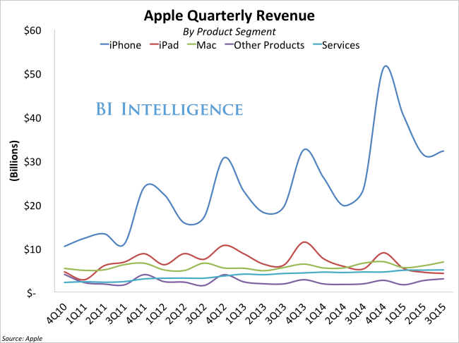 bii apple revenue by segment 3Q15