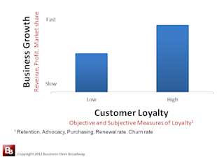 What is Customer Loyalty? Part 2: A Customer Loyalty Measurement Framework image loyalty and business growth