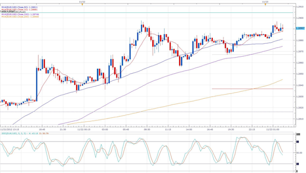 Forex_News_Exports_Helped_Keep_the_German_Economy_in_the_Green_in_Q3_body_eurusd_daily_chart.png, Forex News:Exports Helped Keep the German Economy...