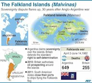 <p>Fact file on the Falkland Islands (Malvinas). British forces reclaimed control of the Falklands in June 1982 following an Argentine invasion after then prime minister Margaret Thatcher sent a naval task force.</p>