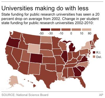 Chart shows change in per student university funding