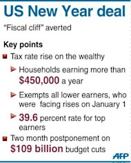 The main points of a US deal to avert a &quot;fiscal cliff&quot; of tax hikes and massive spending cuts. World markets soared Wednesday after a tense New Year break, relieved after US lawmakers agreed a last-minute deal to avert massive tax hikes and pull their nation back from the fiscal cliff