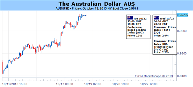 Australian_Dollar_Braces_for_Impact_as_US_Data_Backlog_Emerges_body_Picture_1.png, Forex: Australian Dollar Braces for Impact as US Data Backlog Emerg...