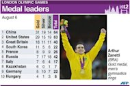 Graphic showing medals table for leading countries after Monday&#39;s events