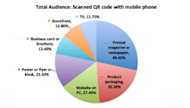 Mobile Payments, Apps, & QR Codes Lead Consumer Trends image qr codes 300x171