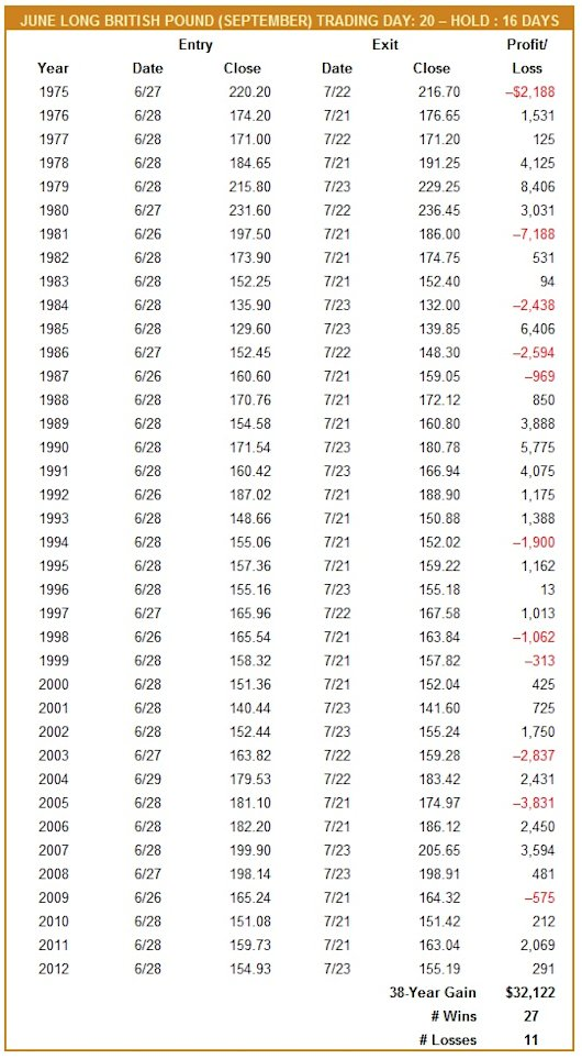 June Long British Pound (September) Trade History