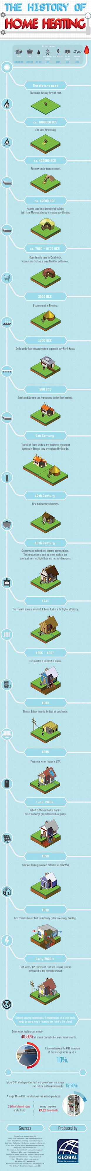 The History of Home Heating [Infographic] image history of home heating21 resize