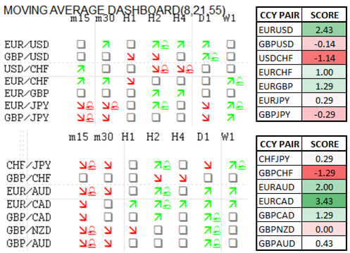 Momentum_Scorecard_GBPJPY_Starts_to_Lose_Grip_body_Picture_1.png, Momentum Scorecard: GBP/JPY Starts to Lose Grip