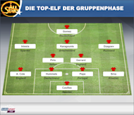 Die Top-Elf der Gruppenphase