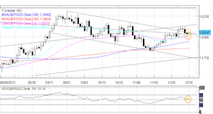 Forex_Euro_Cant_Catch_a_Break_as_Monti_Exit_Signals_Italian_Elections_fx_news_technical_analysis_body_Picture_4.png, Forex: European Equities Optimistic but European Currencies Lag