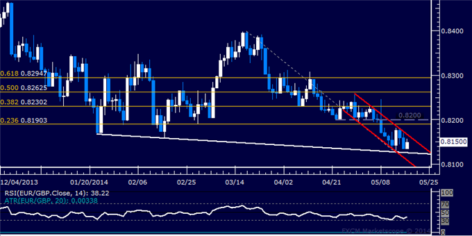EUR/GBP Technical Analysis – Digesting Losses Above 0.81