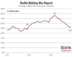 December Home-Buying Competition Varied Greatly by Market in Latest Redfin Bidding War Report