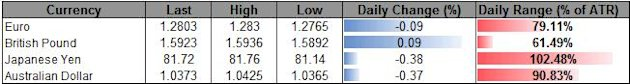 Forex_USD_Outlook_Propped_Up_By_Less-Dovish_Bernanke_10100_On__Tap_body_ScreenShot063.png, Forex: USD Outlook Propped Up By Less-Dovish Bernanke, 10,1...