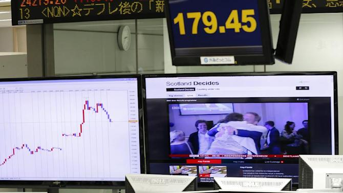 Money traders of a foreign exchange dealing company work under an electric indicator, top, showing the British pound against the Japanese yen, in Tokyo, Friday, Sept.  19, 2014. The British pound jumped as Scotland voted to stay part of the United Kingdom. (AP Photo/Shizuo Kambayashi)