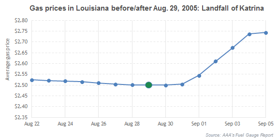 Gas prices in Louisiana before/after Aug. 29, 2005: Landfall of Katrina