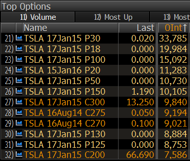 Tesla 12 largest strikes of options open interest from Bloomberg
