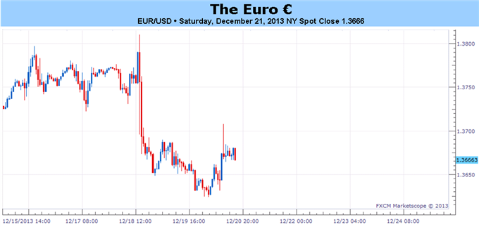 The_Euro_Will_Keep_Rallying_Unless_Growth_Halts_and_the_ECB_Eases_body_Picture_1.png, The Euro Will Keep Rallying – Unless Growth Halts and the ECB ...