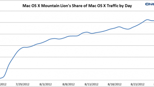 Mountain Lion adoption surpasses 10% in one month