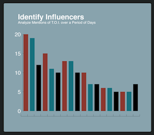 A Methodical Approach to Content Marketing image Identify influencers