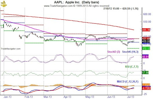 Apple (AAPL) Daily Bar Chart