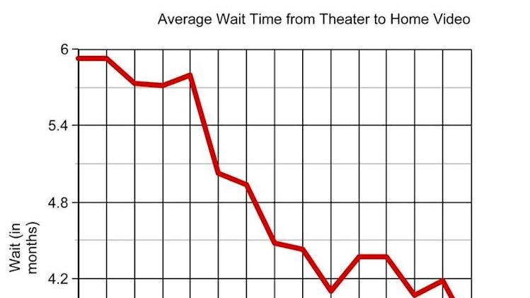 The Dramatic Drop In Theater to Home Video Wait Time