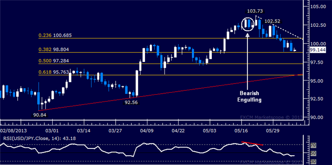 Forex_USDJPY_Technical_Analysis_06.06.2013_body_Picture_5.png, USD/JPY Technical Analysis 06.06.2013