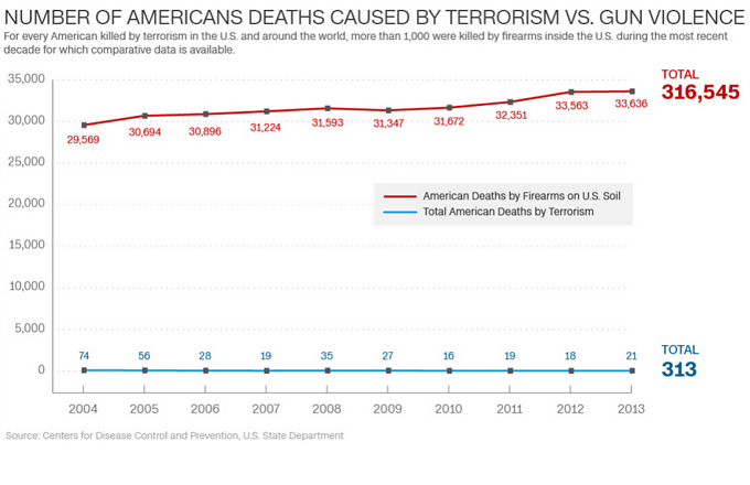 When Comparing American Deaths Caused by Terrorism to Those Caused by Gun Violence, a Startling Trend Emerges