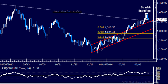 Forex-US-Dollar-Waiting-for-Direction-Cues-Gold-May-Be-Topping_body_Picture_7.png, US Dollar Waiting for Direction Cues, Gold May Be Topping