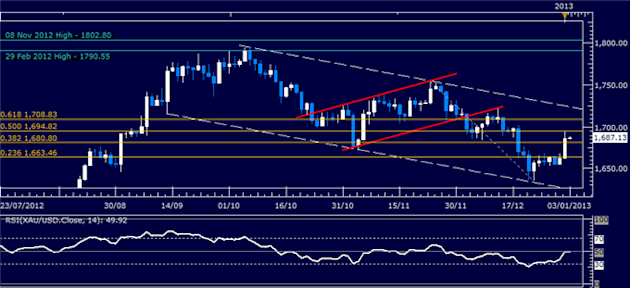 Forex_Analysis_US_Dollar_Resilient_Despite_Sharp_SP_500_Advance_body_Picture_2.png, Forex Analysis: US Dollar Resilient Despite Sharp S&P 500 Advance