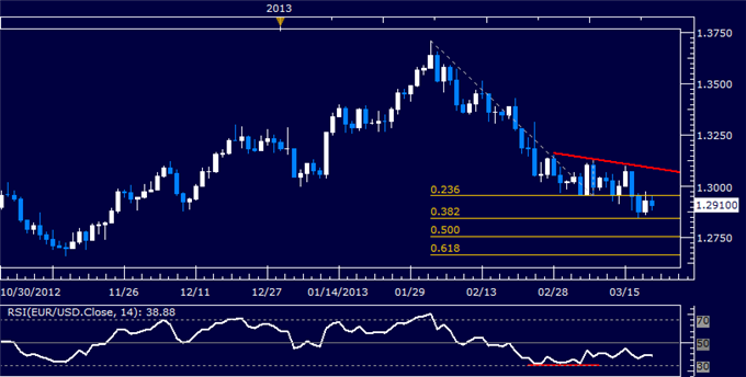 Forex_EURUSD_Technical_Analysis_03.21.2013_body_Picture_5.png, EUR/USD Technical Analysis 03.21.2013