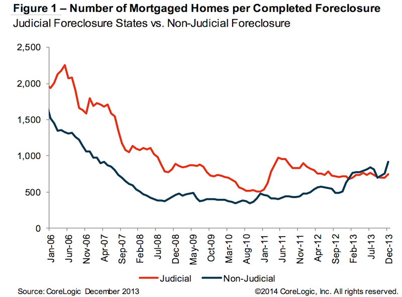 mortgaged homes foreclosure