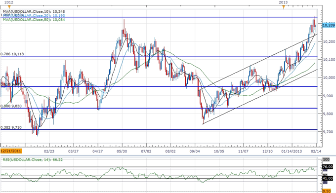 Forex_USD_Propped_Up_By_Hawkish_Rhetoric_AUD_Rallies_Should_Be_Sold_body_ScreenShot259.png, USD Propped Up By Hawkish Rhetoric, AUD Rallies Should Be ...