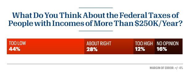 44 percent of people think those making more than $250K should pay higher taxes.