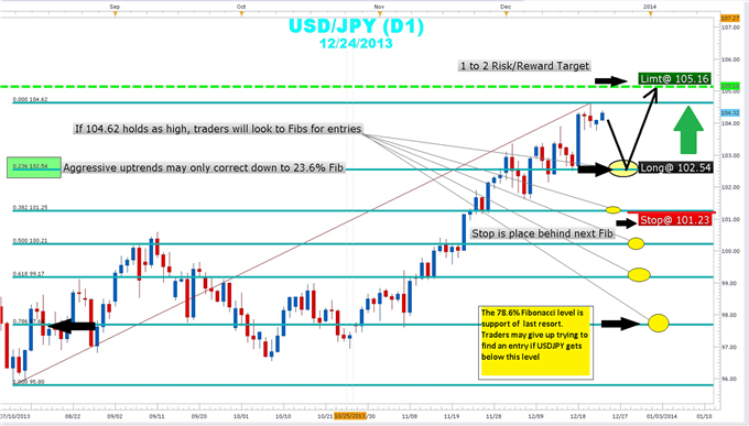 Trading_a_USDJPY_Pullback_Using_Fibonacci_body_Picture_1.png, Trading a USDJPY Pullback Using Fibonacci
