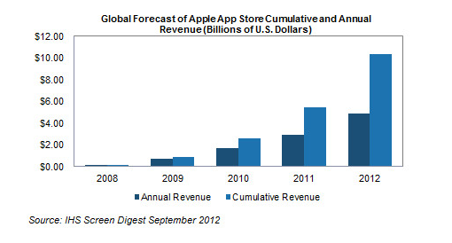 Maps and Passbook estimated to help Apple increase App Store revenue by 70% in 2012